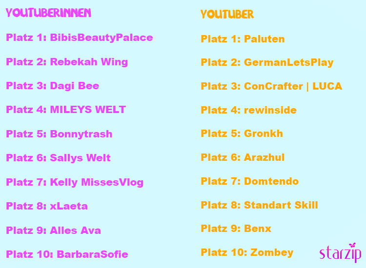 Die erfolgreichsten YouTuber und YouTuberinnen Deutschlands