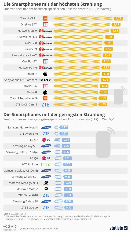 smartphone-strahlung-im-vergleich-statista